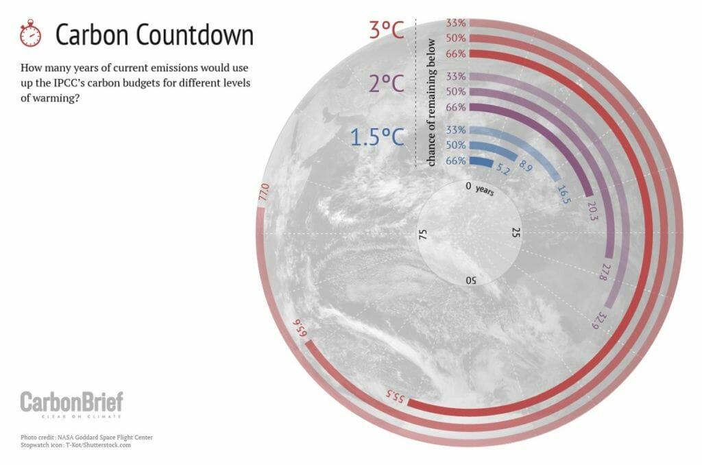 carbon-countdown